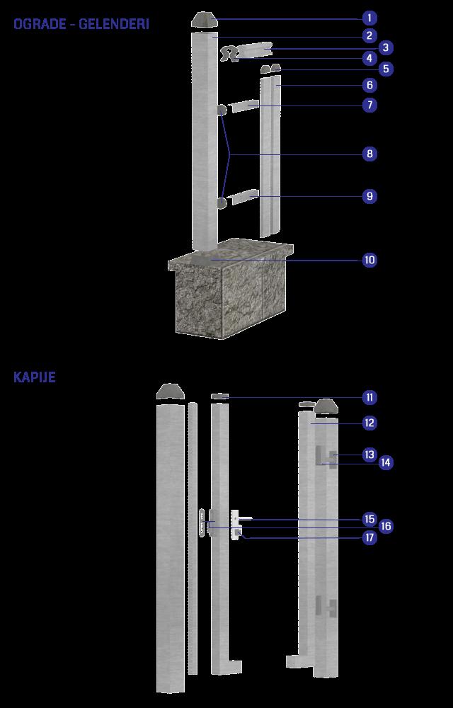 Aluminijumske ograde Taurus - montažna šema