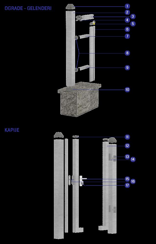 Aluminijumske ograde Orion - montažna šema