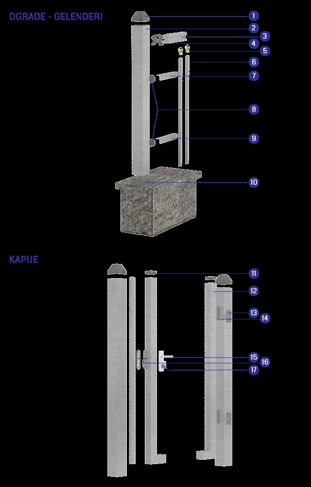 Aluminijumske ograde Leo- montažna šema