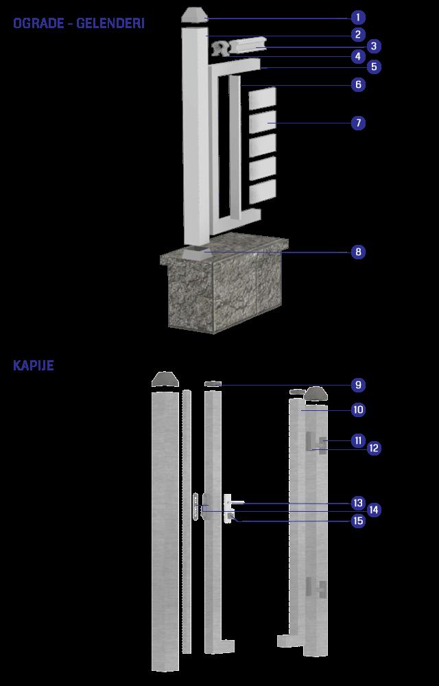 Aluminijumske ograde Sagitta - montažna šema