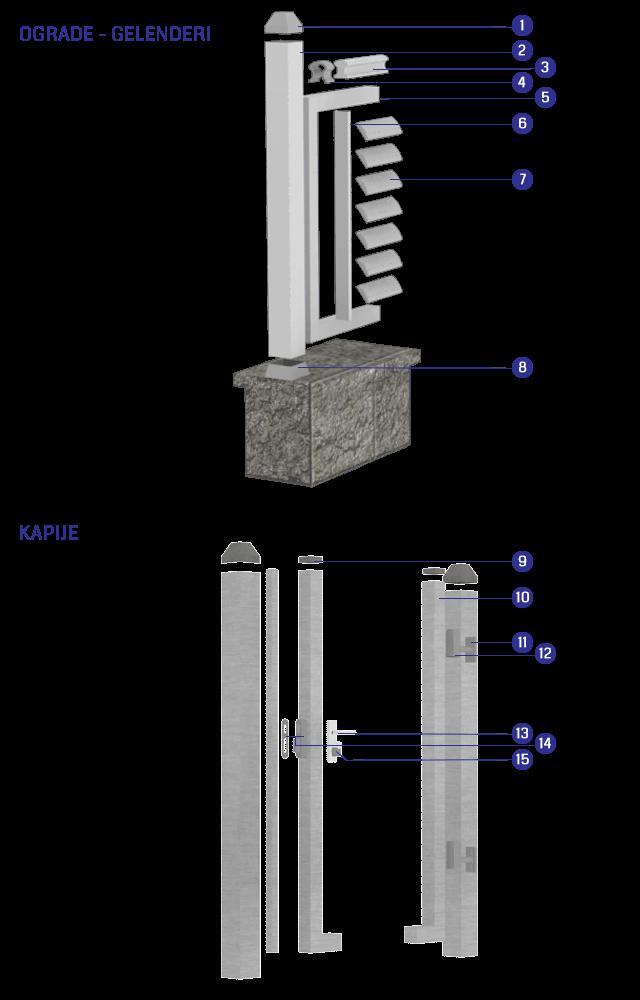 Aluminijumske ograde Scutum - montažna šema