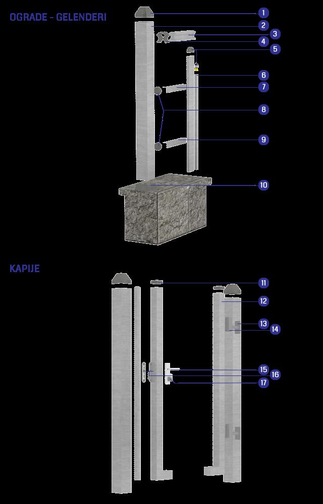 Aluminijumske ograde Lupus- montažna šema